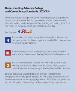 Understanding AZCCRS standards
